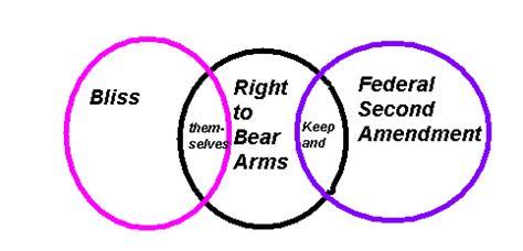 Anti gun control thesis